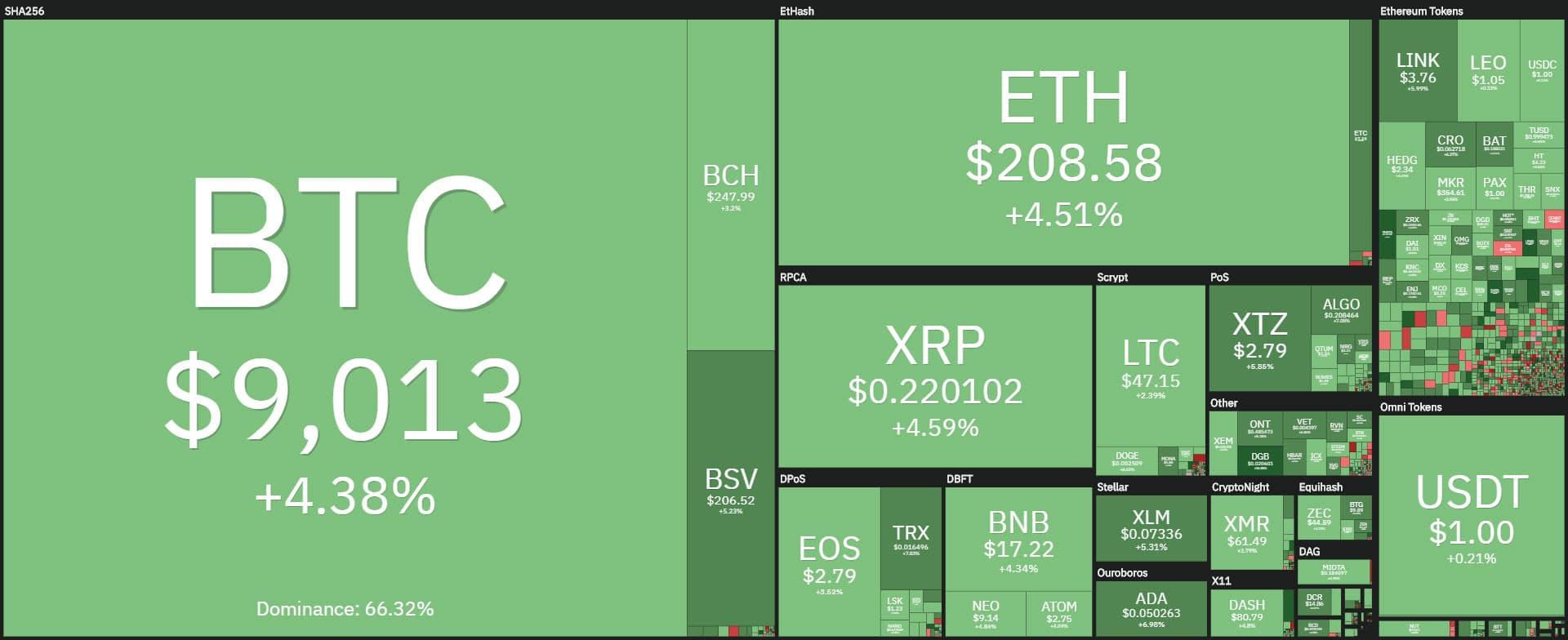 coin360 20200505