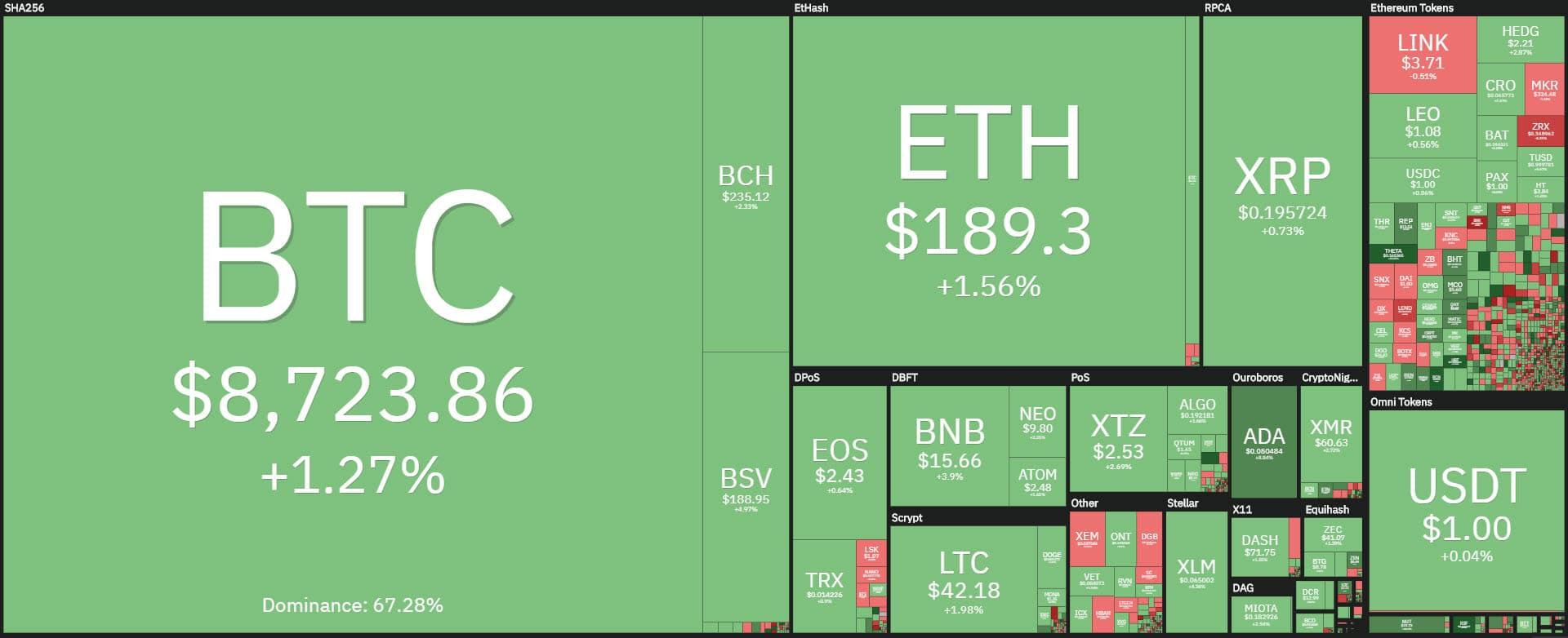 coin360 20200512