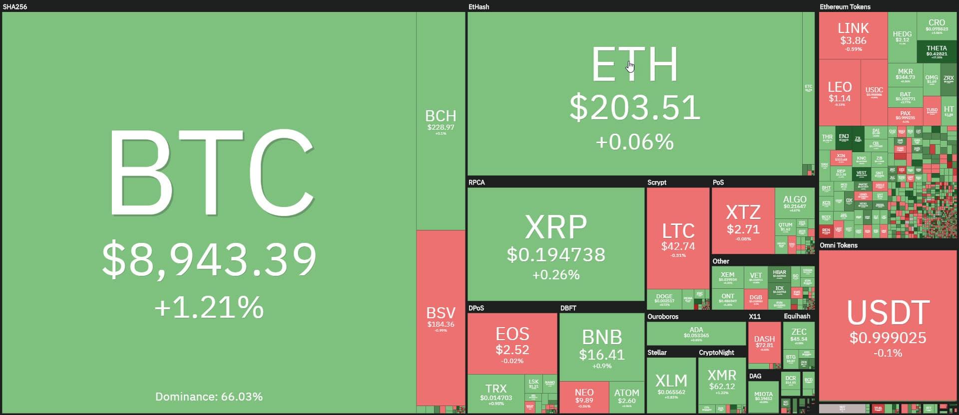 coin360 20200526