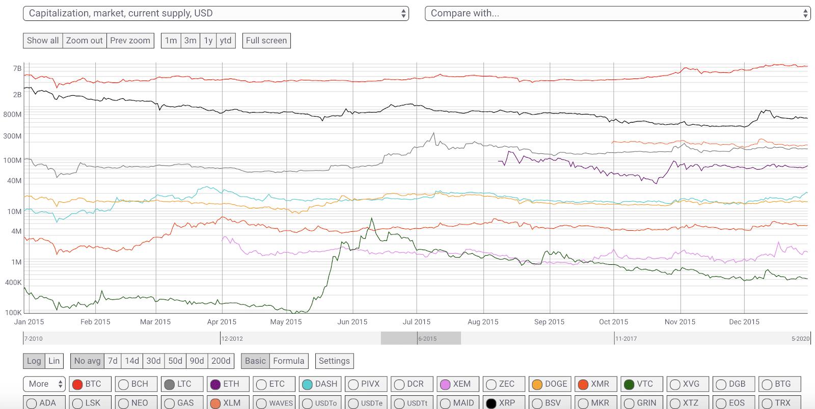 market cap 2015