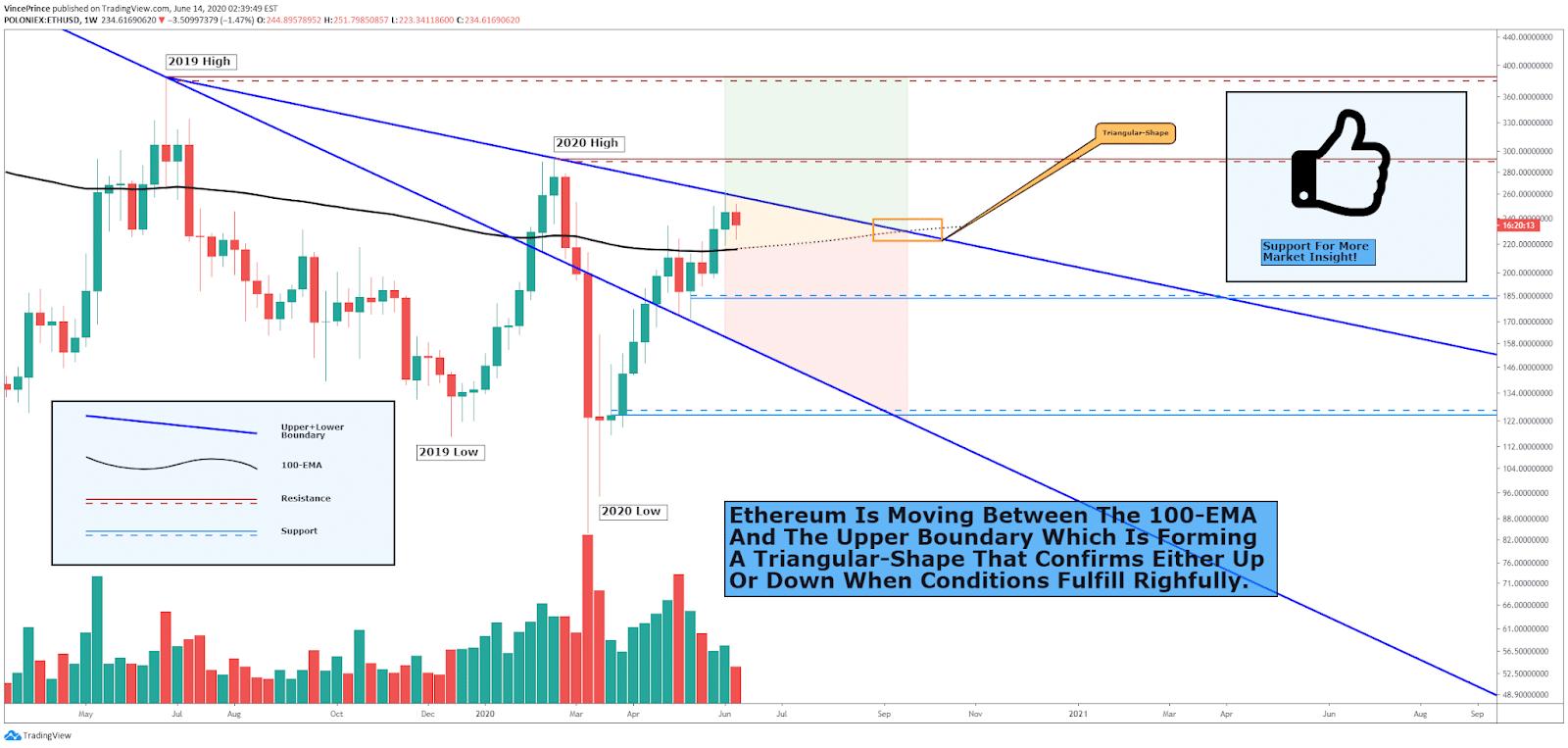 ETH tradingview