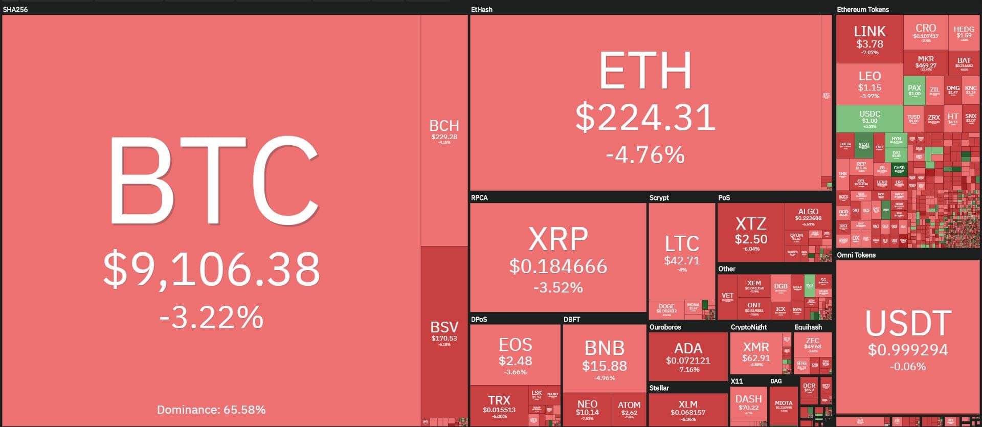 coin360 20200615