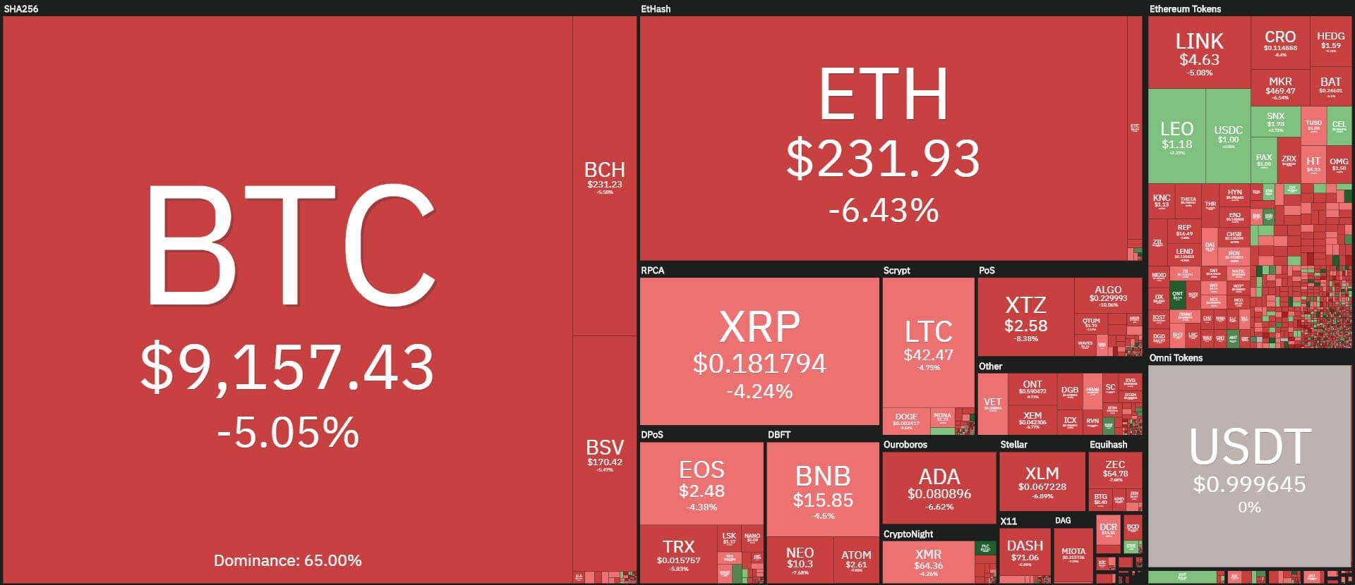 coin360 20200625
