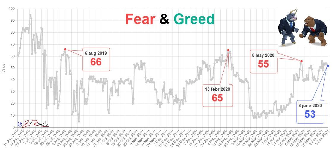 fear&greed 20200609