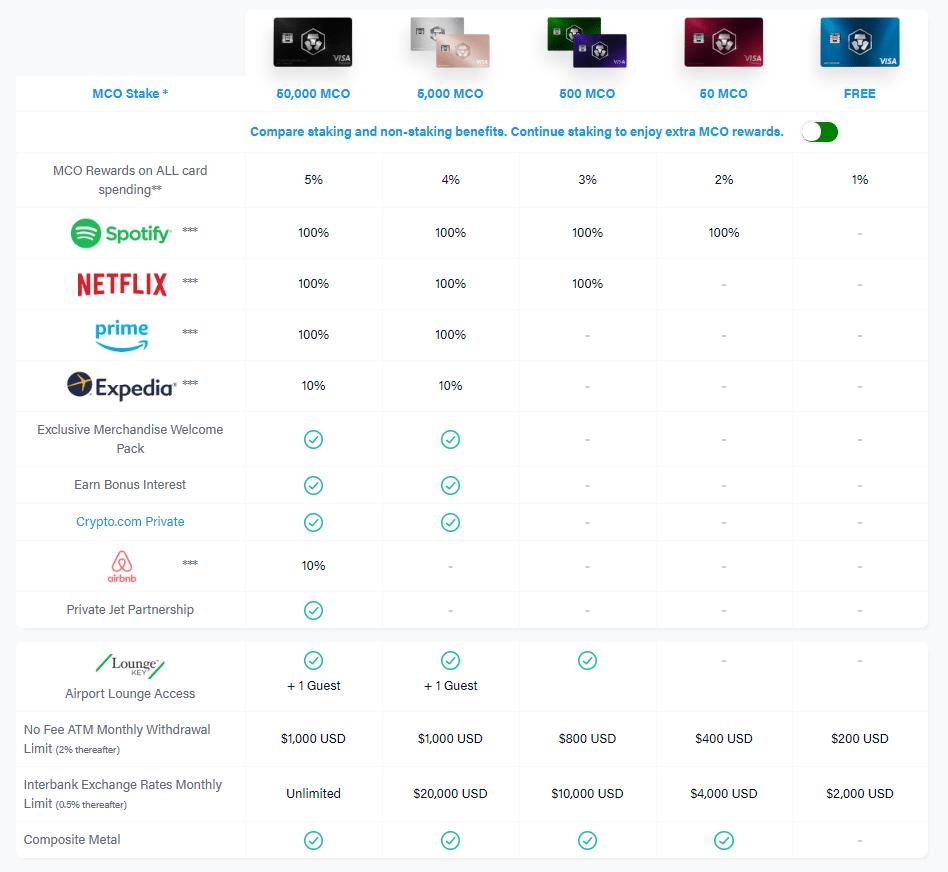 crypto.com carte