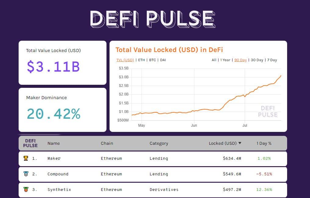 DeFiPulse 20200722