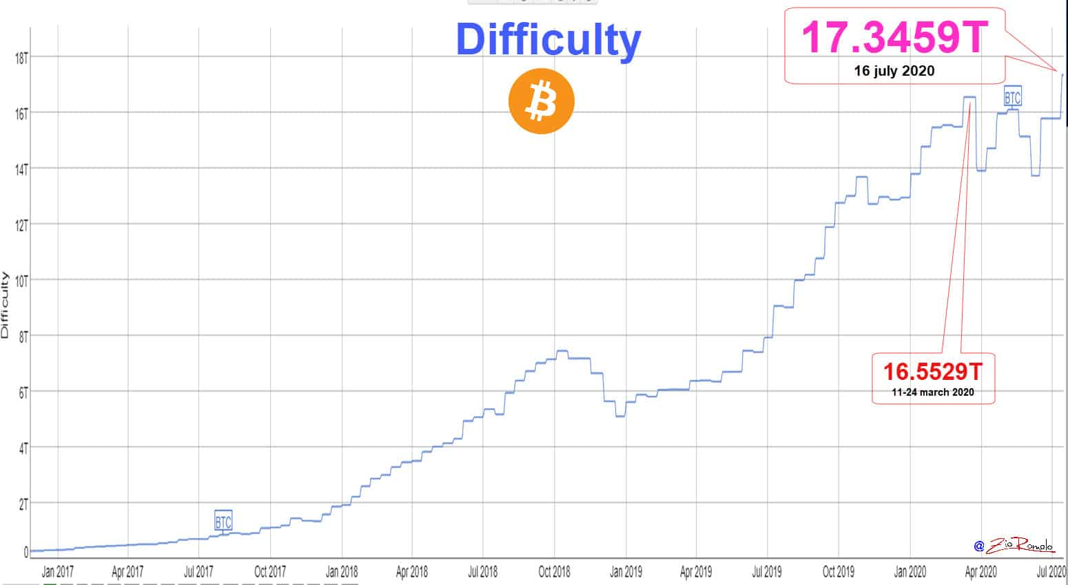 Difficulty BTC 20200717