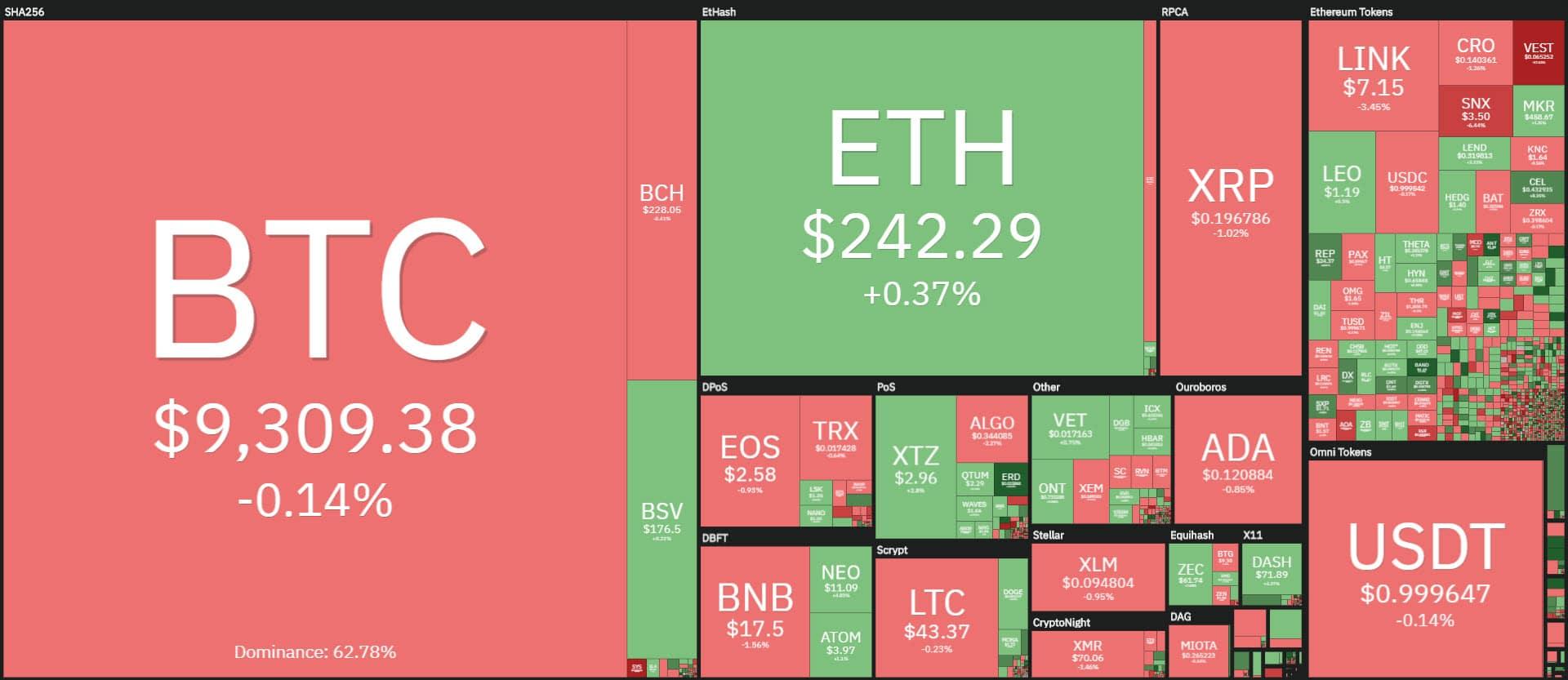 coin360 20200722