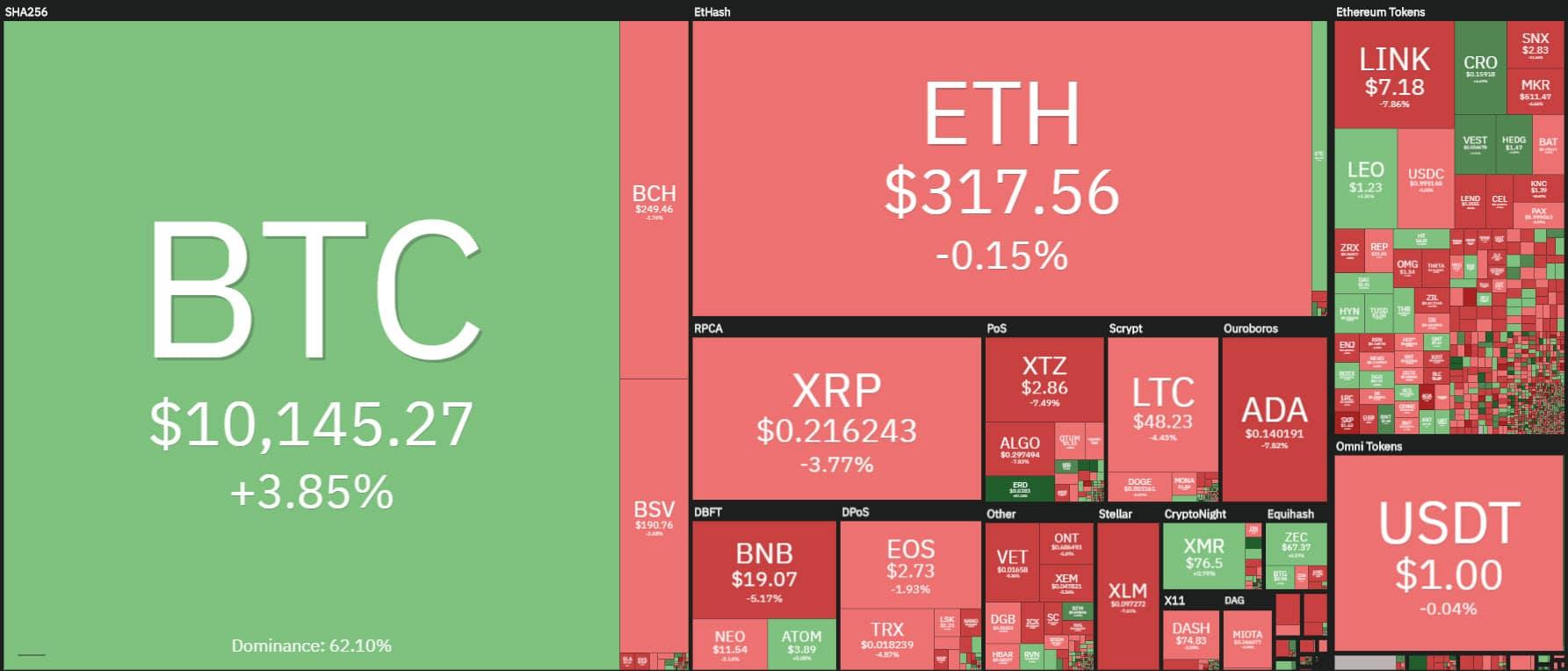 coin360 20200727