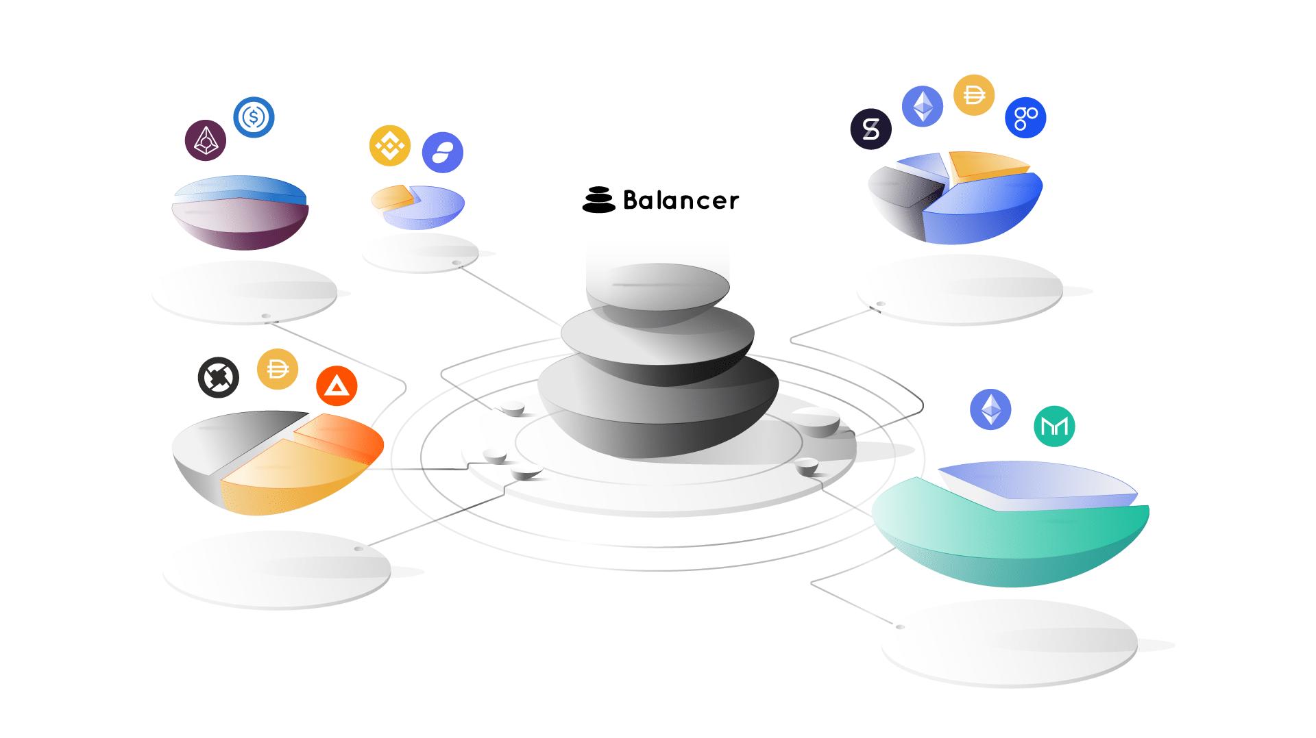 Balancer pronta a delistare Maker DAO, BAT e decine di altri token?