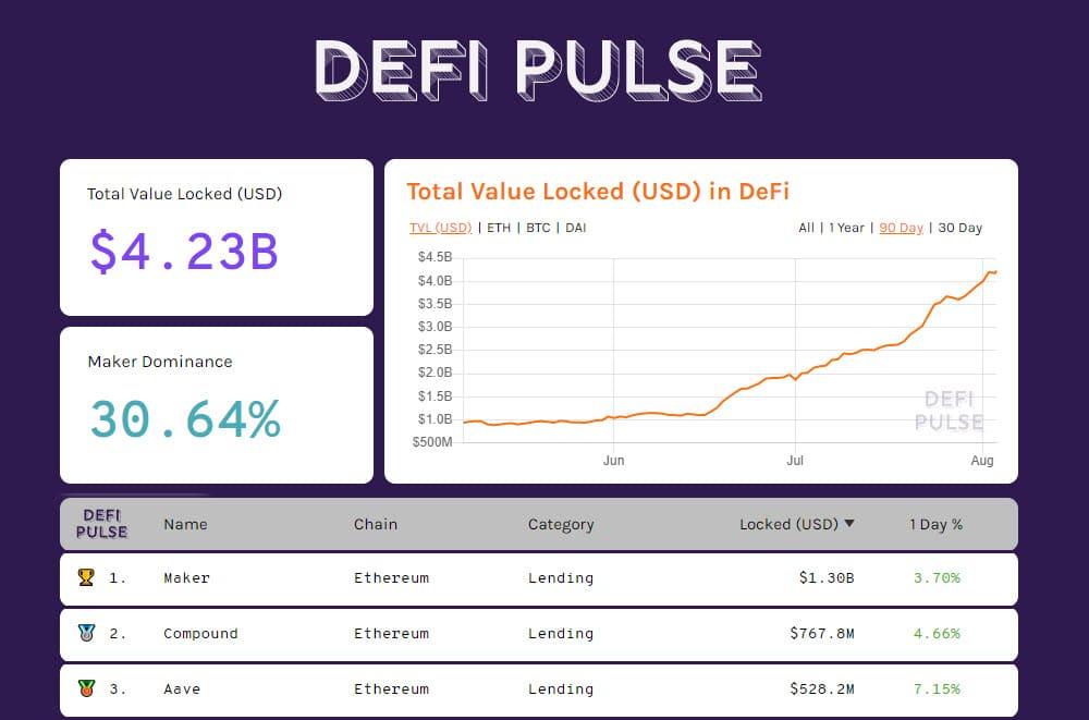 DeFiPulse 20200803