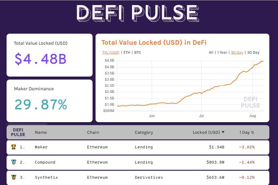 DeFiPulse 20200807