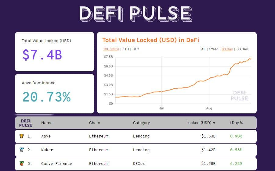 DeFiPulse 20200828