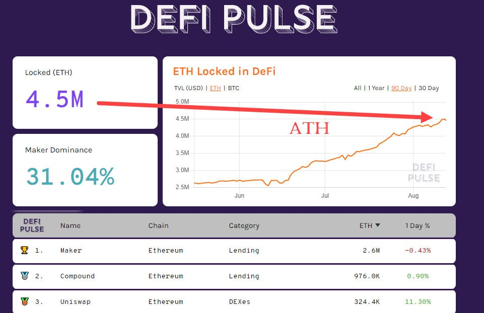 DeFiPulse ETH 20200812