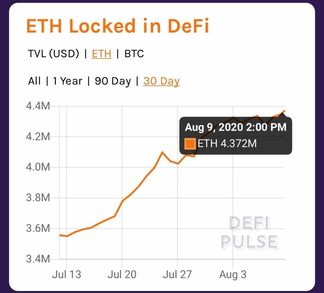 Ethereum bloccati DeFi