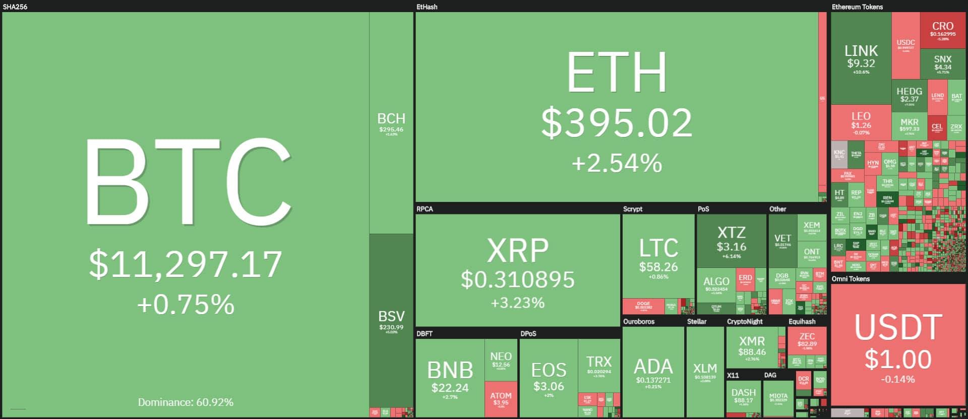 coin360 20200804