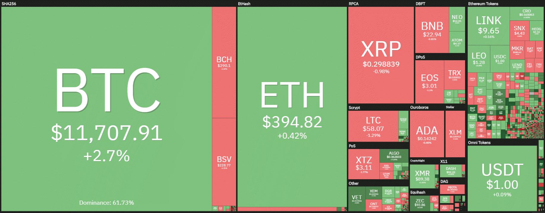 coin360 20200806