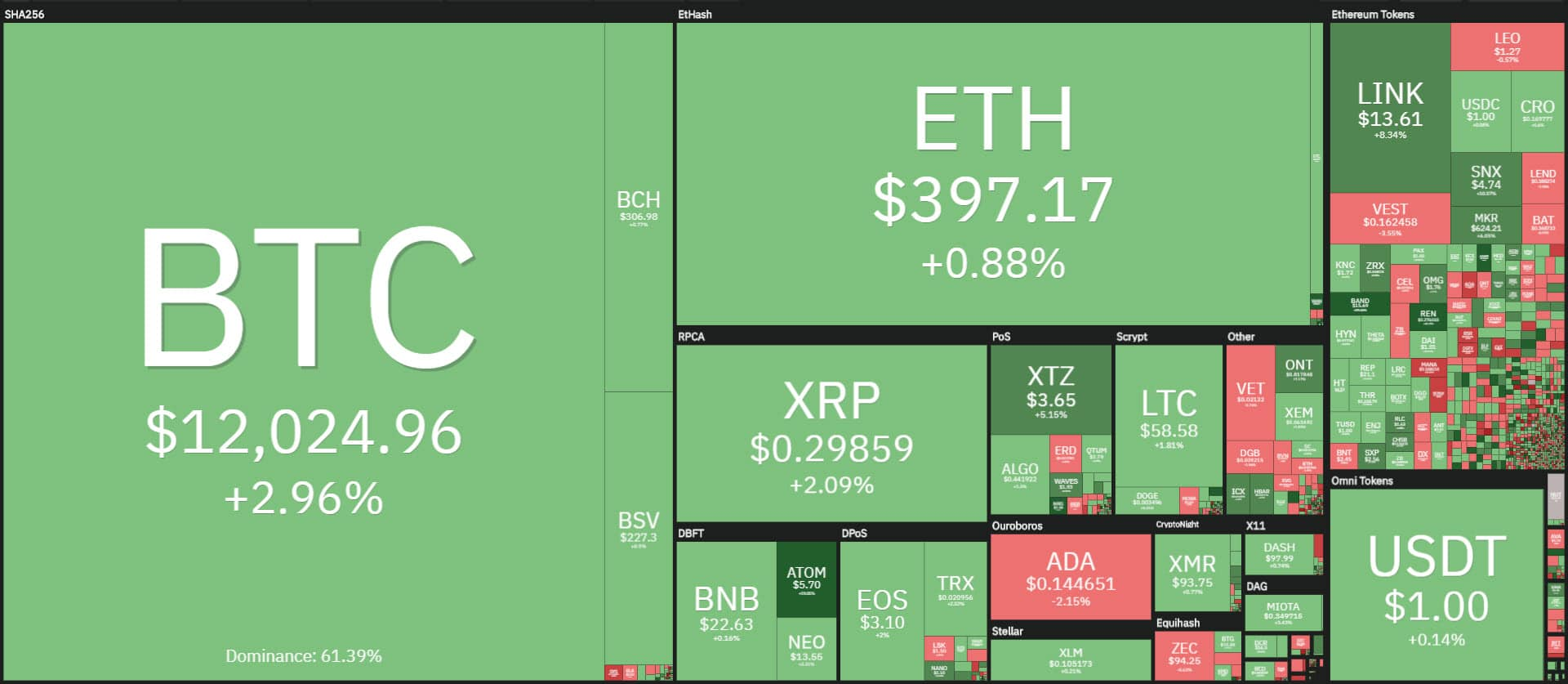 coin360 20200810
