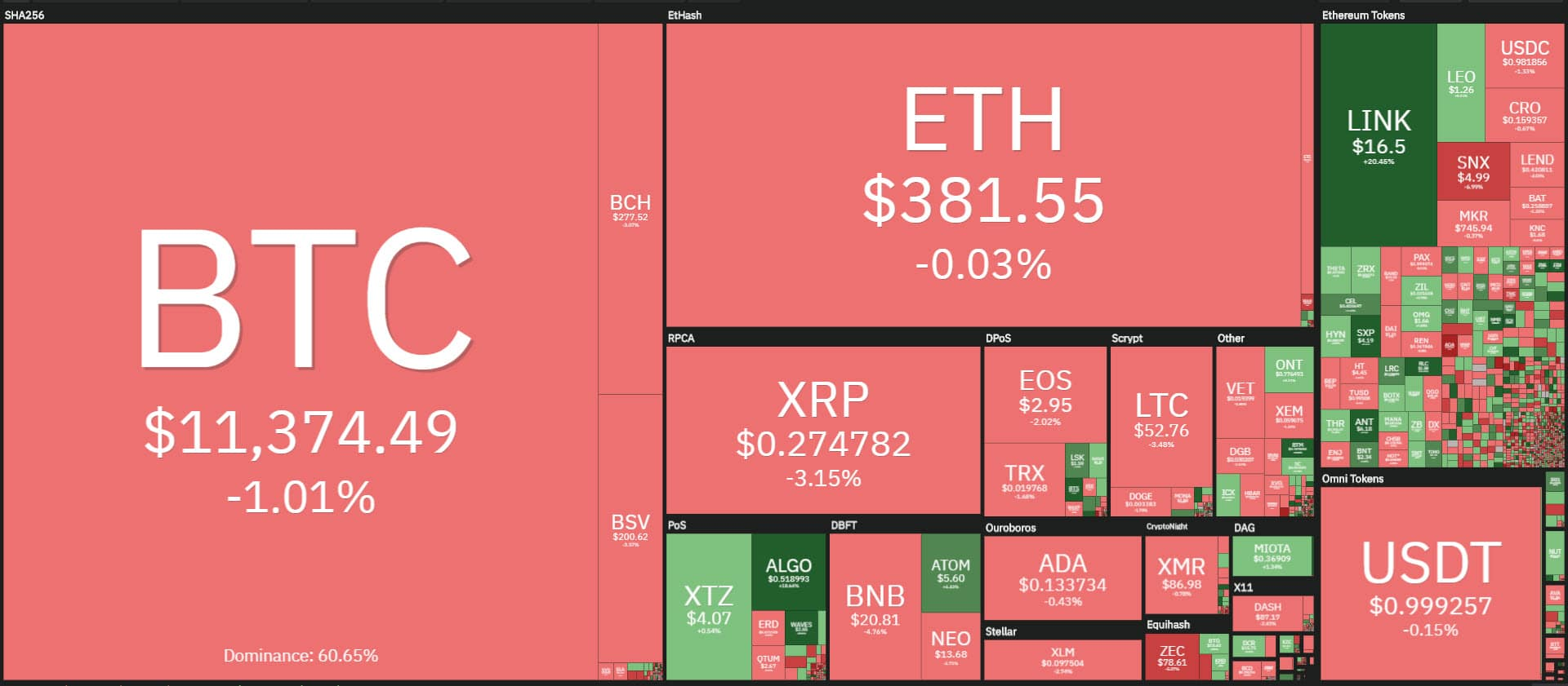coin360 20200813