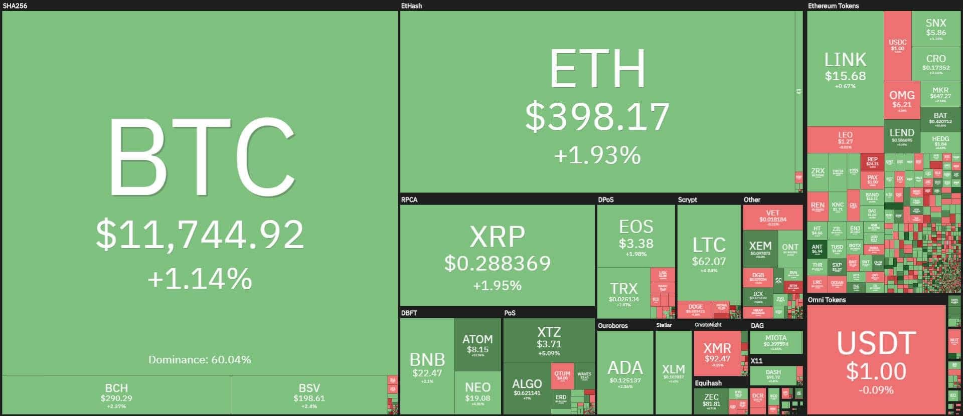 coin360 20200824