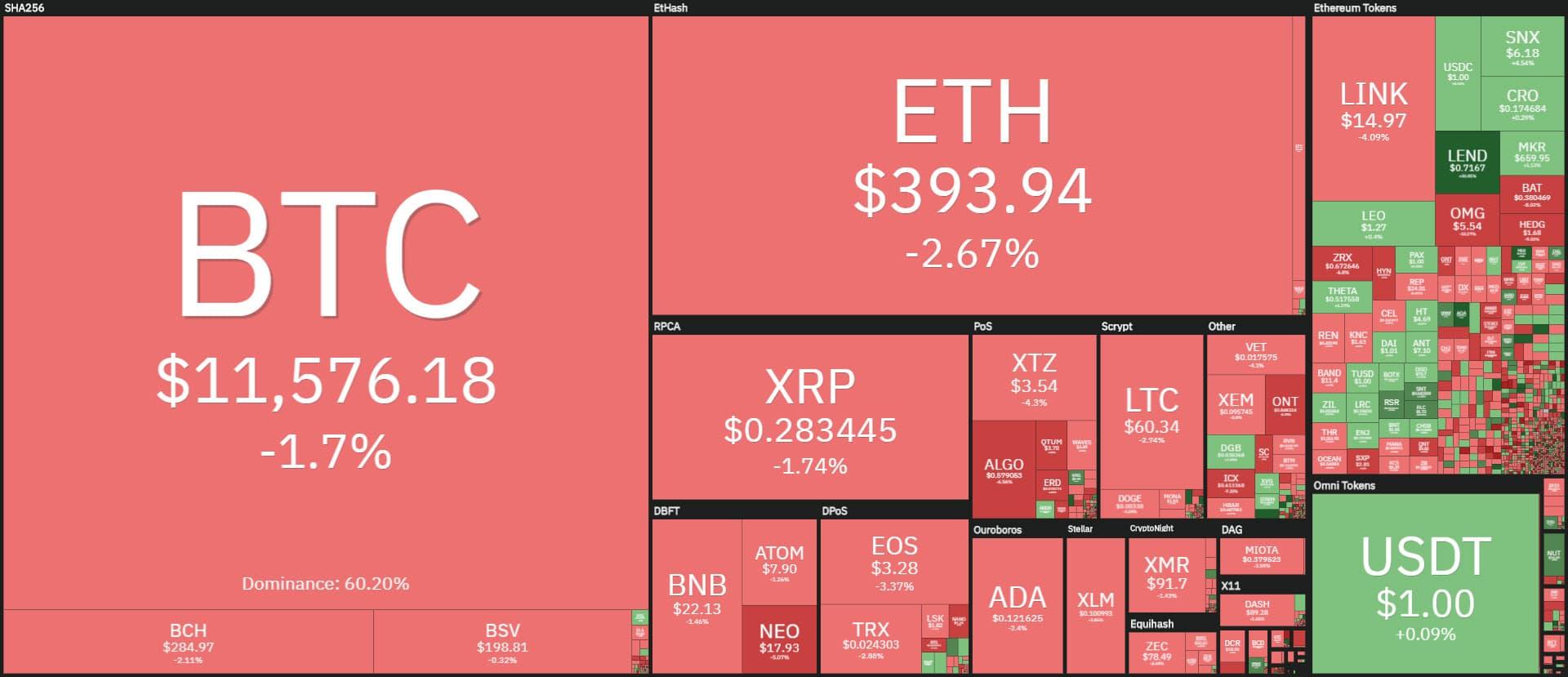 coin360 20200825