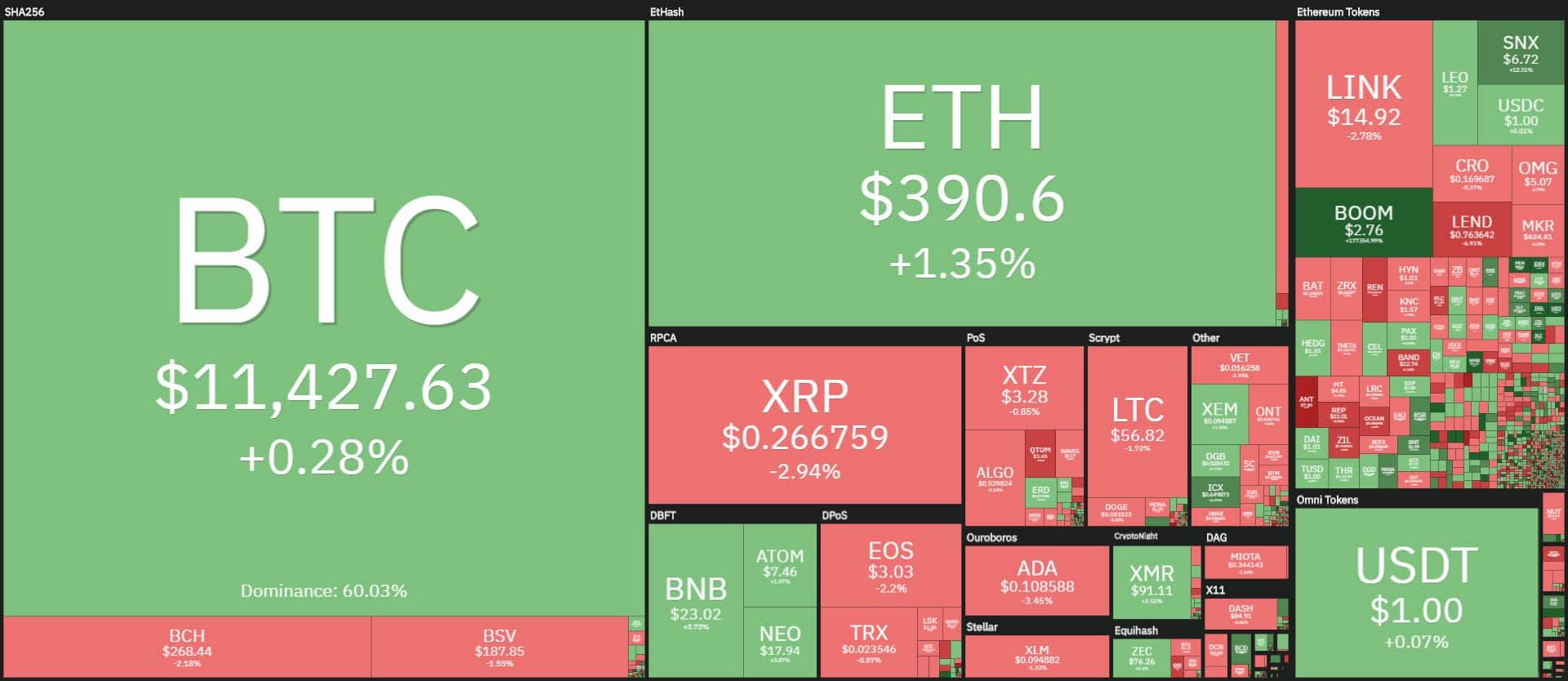 coin360 20200828