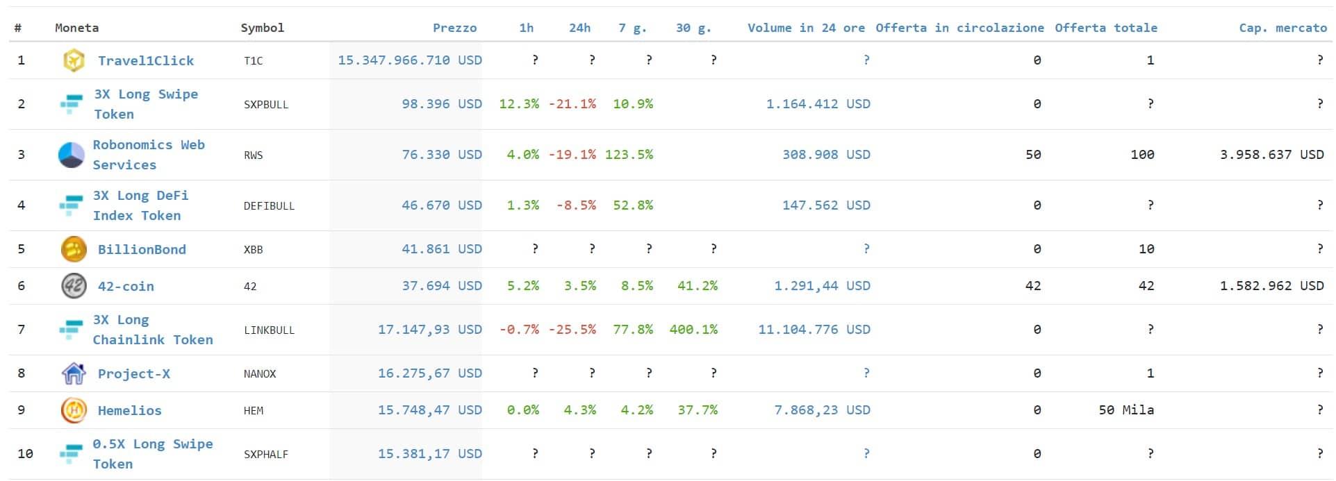 top 10 crypto better than bitcoin