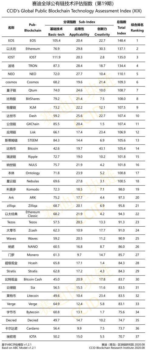 top blockchain Cina