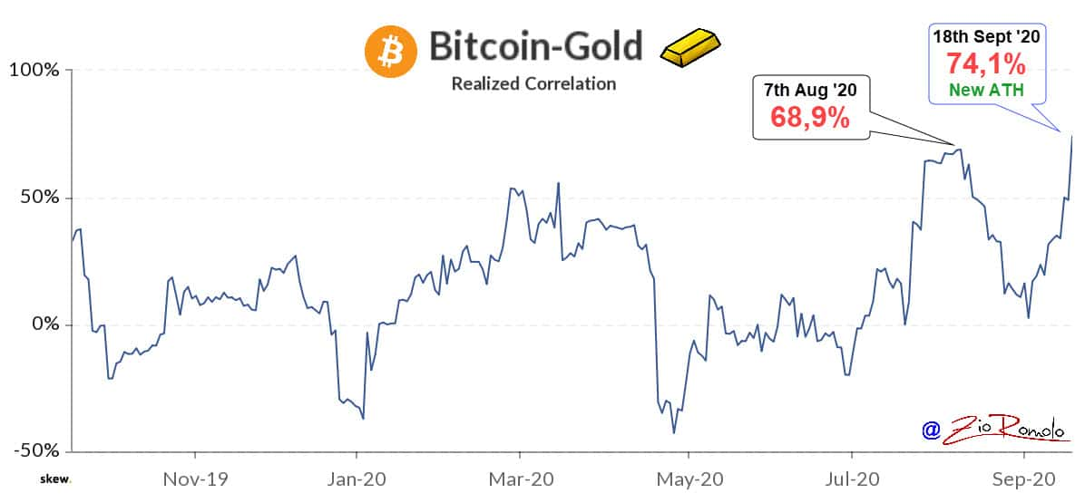 20200918 BTC vs GOLD Correlation