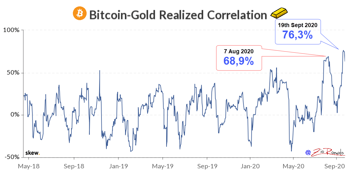 BTC vs GOLD 20200922