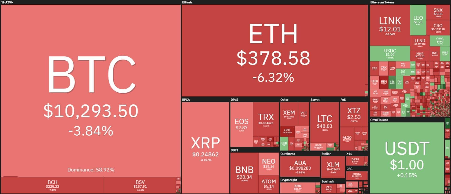 ethereum prezzo news