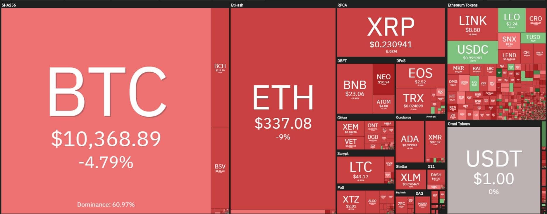 coin360 20200922