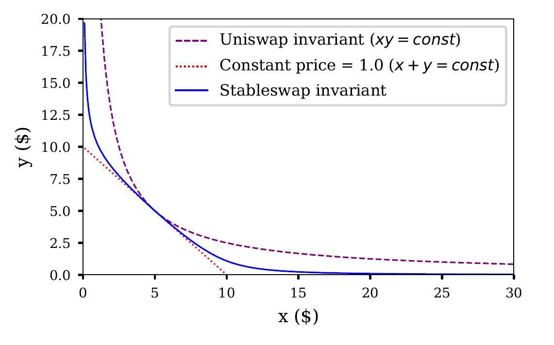 uniswap vs curve