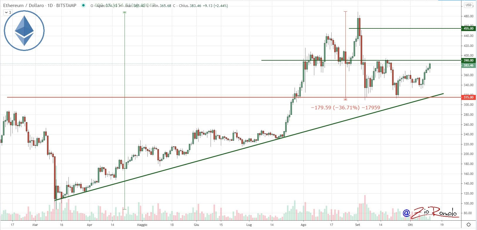 Bitcoin on the rise: value above 11,500 USD