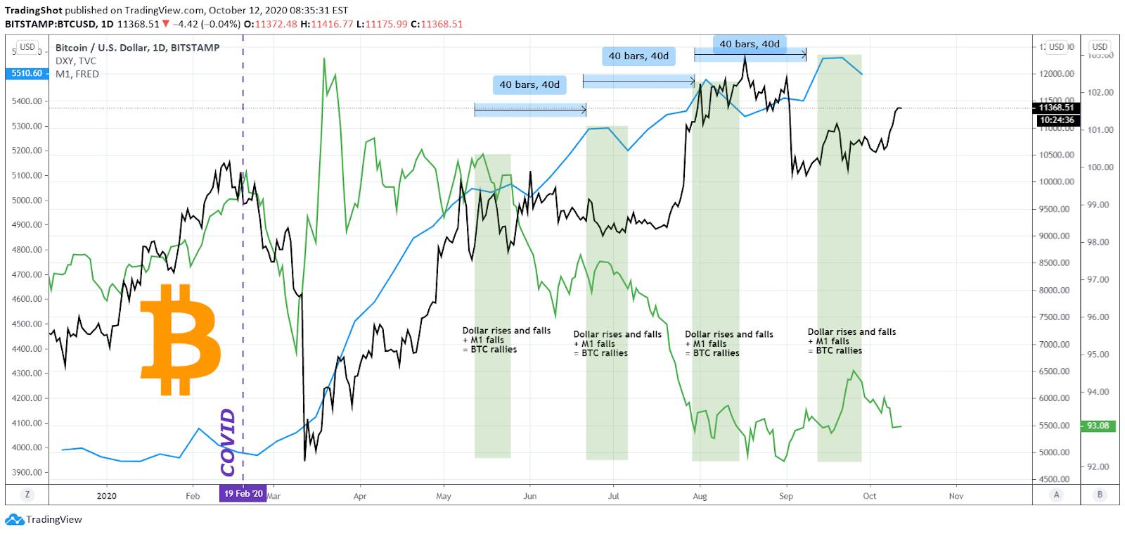 quello che è successo a bitcoin oggi