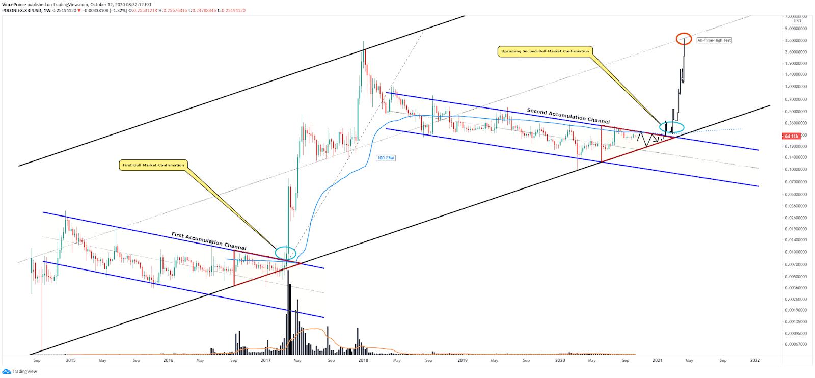 XRP tradingview