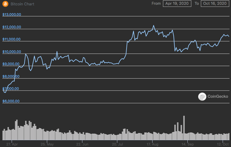 ciò che è dimezzamento bitcoin