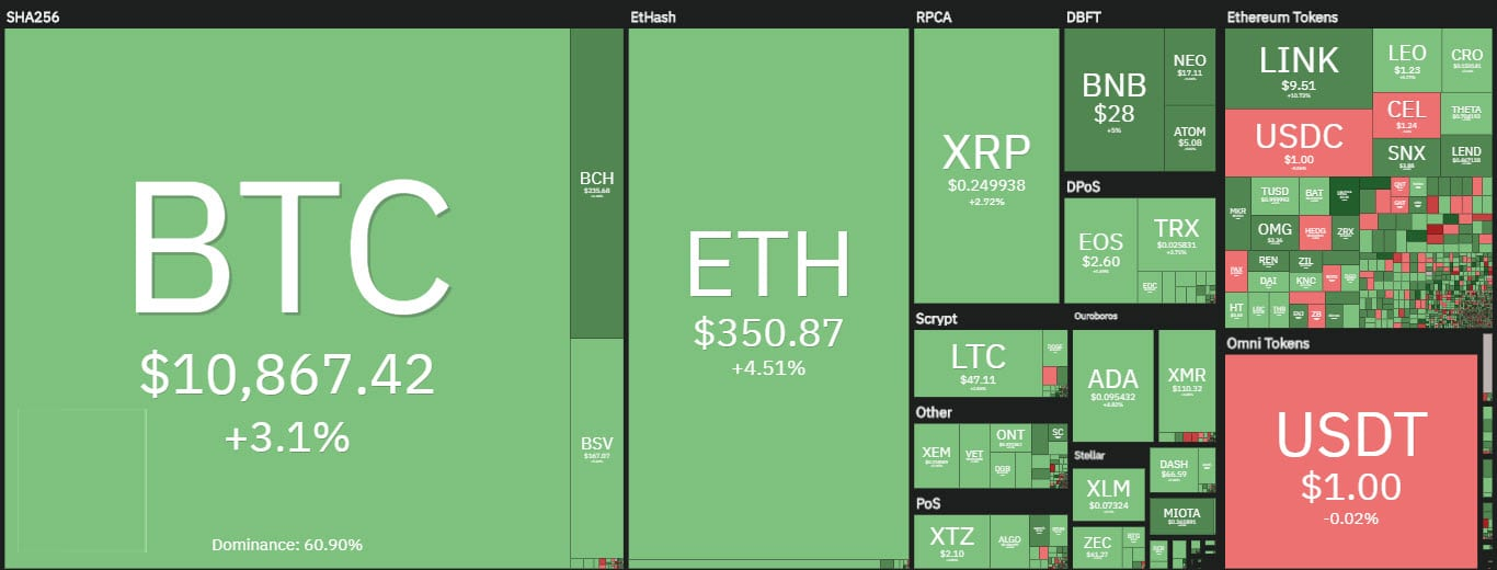 coin360 20201009