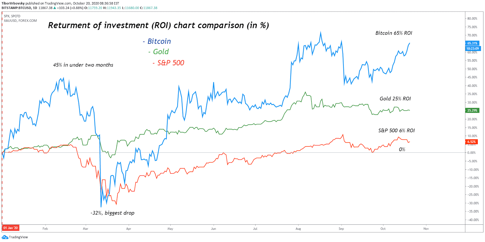 più 500 bitcoin prezzo)