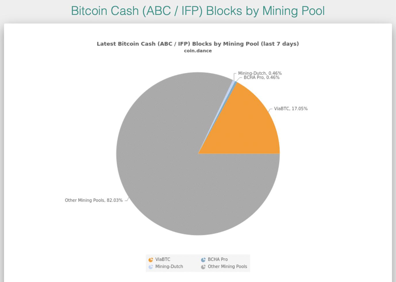 bitcoin cash abc rinkos dangtelis cryptocurrency rinkos tyrimai