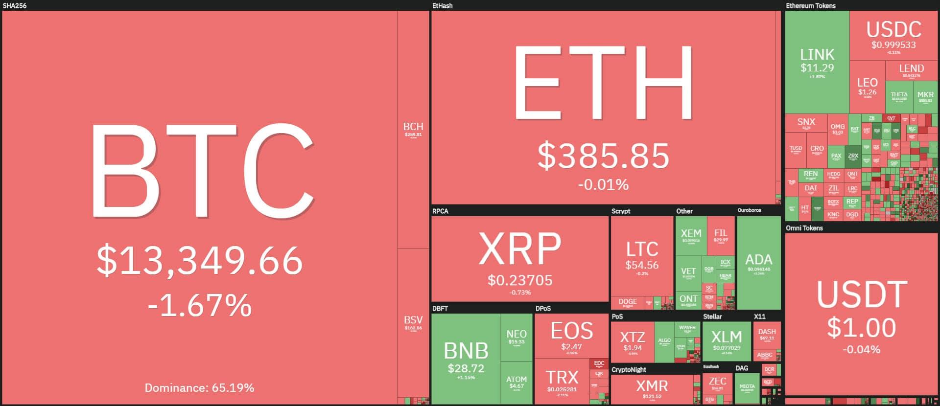 coin360 20201102