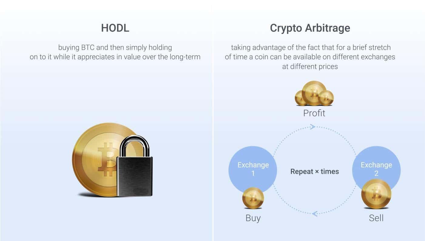 Bitcoin Revisione dei profitti