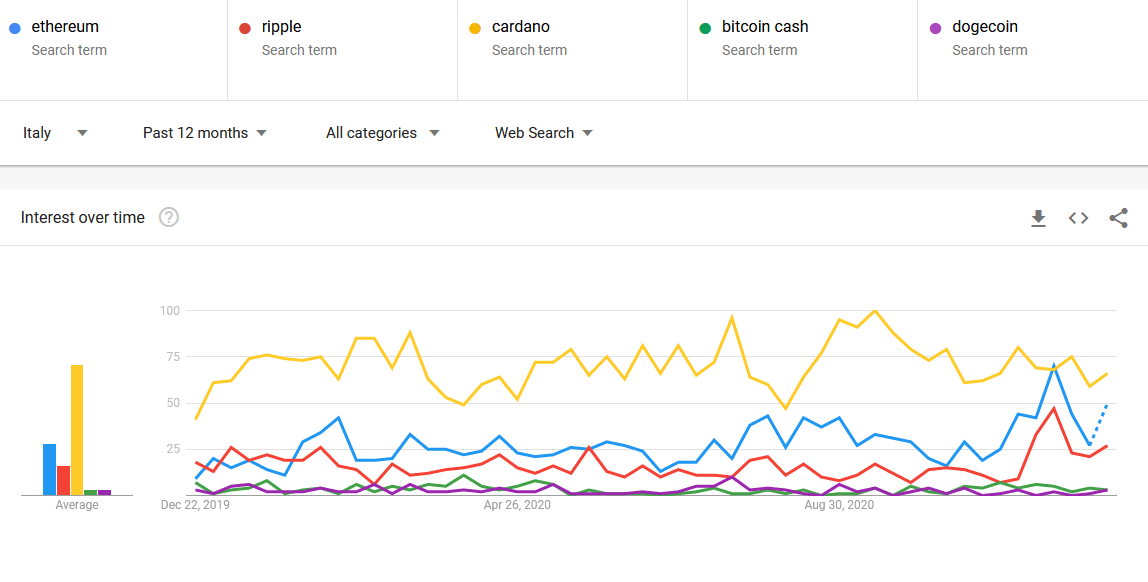 crypto 2020 Google Trends