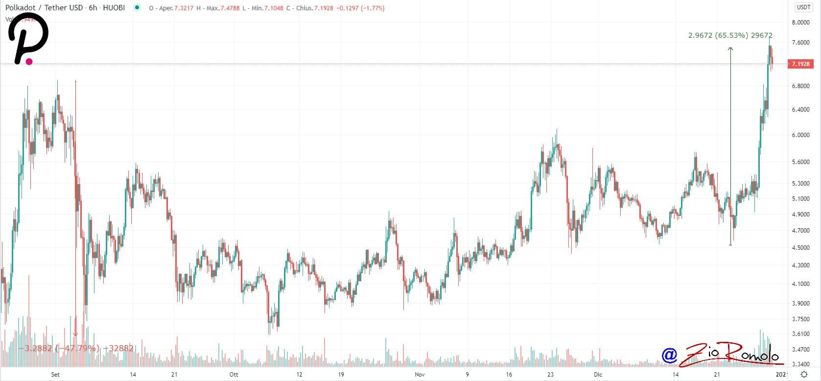 capitalizzazione di mercato max bitcoin