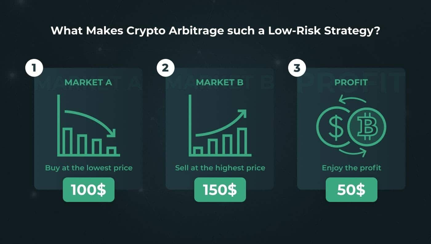 larbitraggio nei mercati bitcoin)