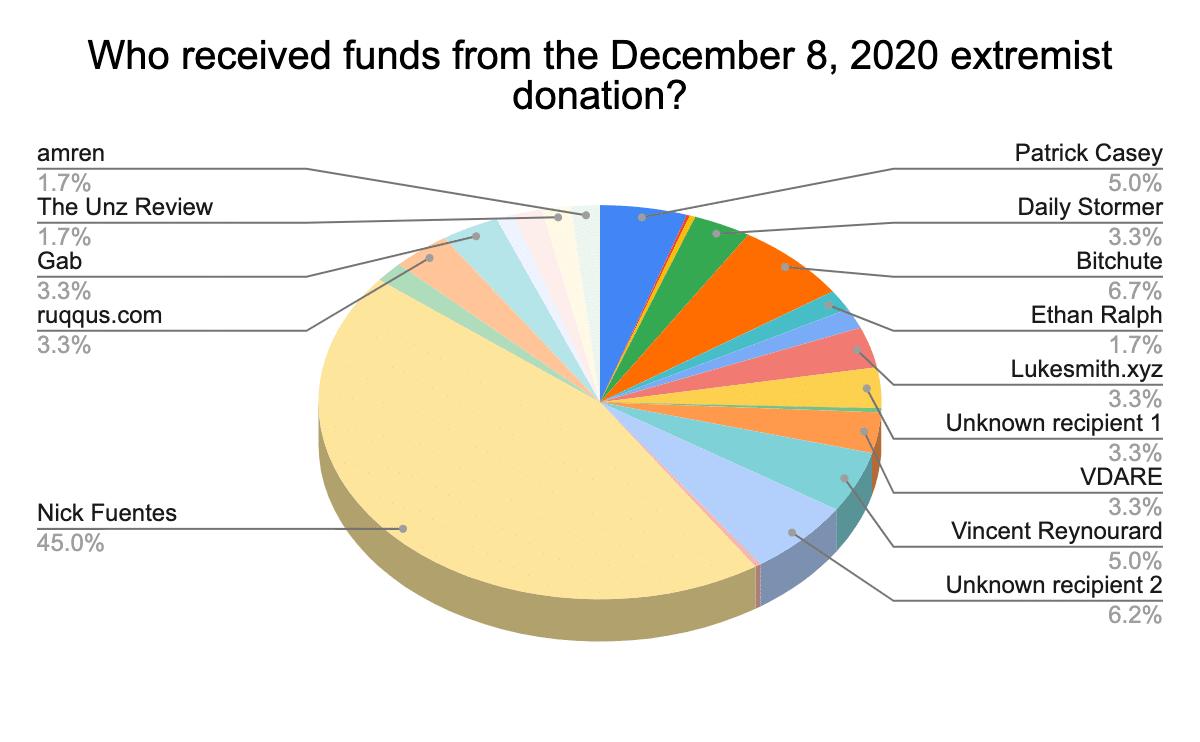 Donazioni in Bitcoin: il miglior modo di donare? - Torino Oggi