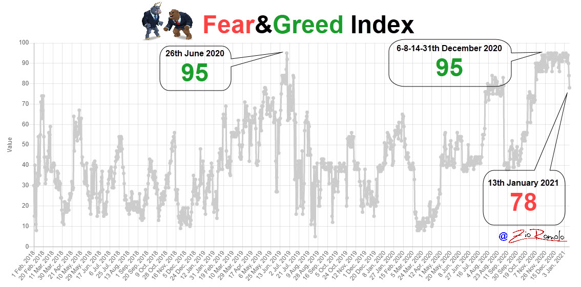 Fear&Greed Index