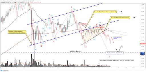 LTC tradingview