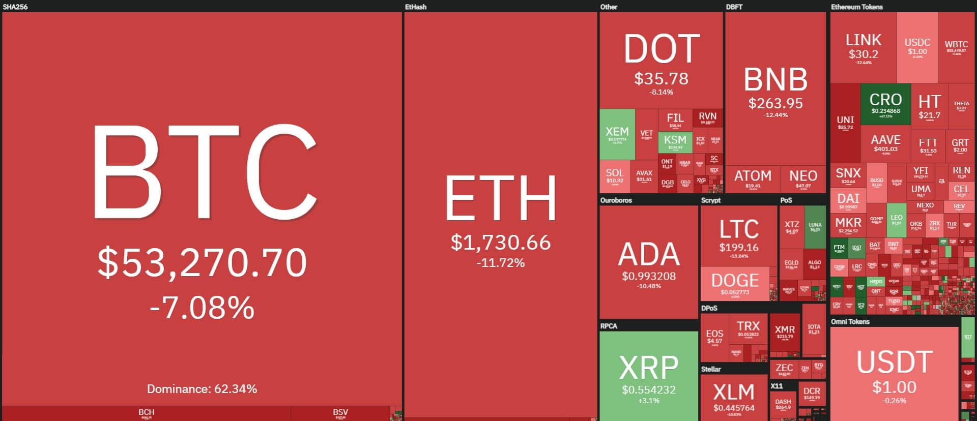 coin360 20210222