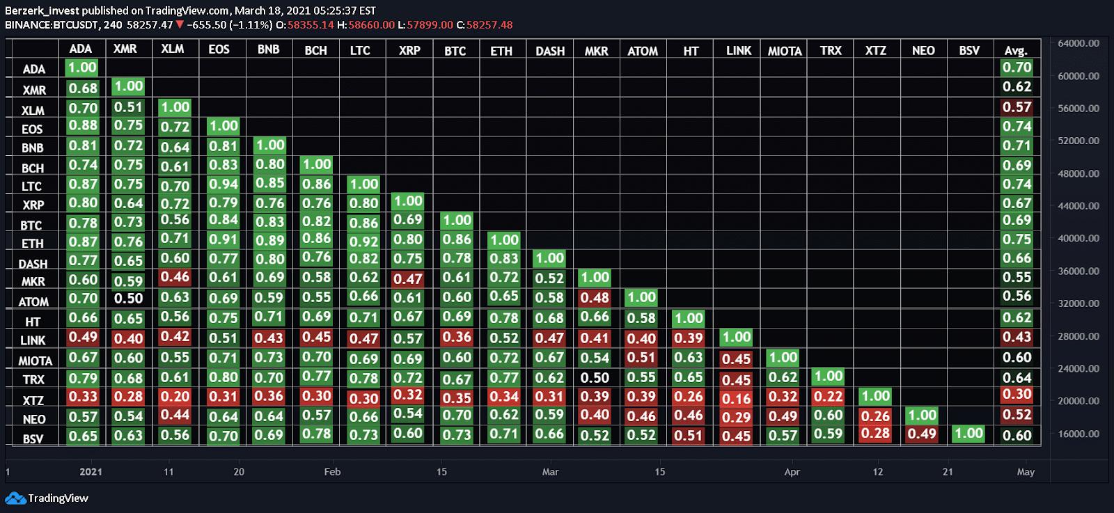 crypto correlation